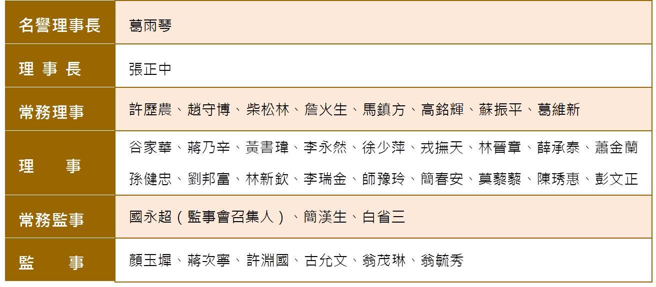 中華救助總會第30屆理事監事名錄